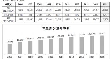 ▲연도별 한국 선교사 파송 현황 ⓒ한국세계선교협의회 제공
