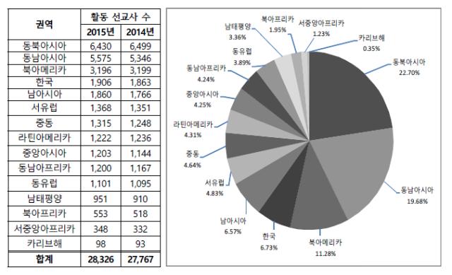 ▲지역별 선교 현황(2014년과 2015년 비교) ⓒ한국세계선교협의회 제공