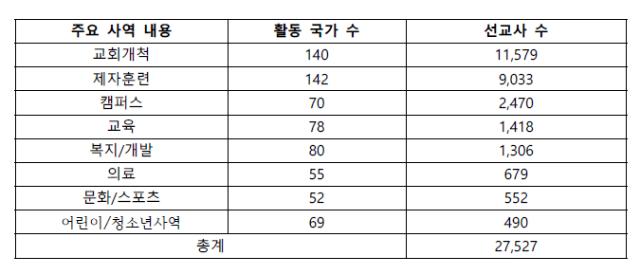 ▲한국 선교사들의 사역 경향 ⓒ한국세계선교협의회 제공